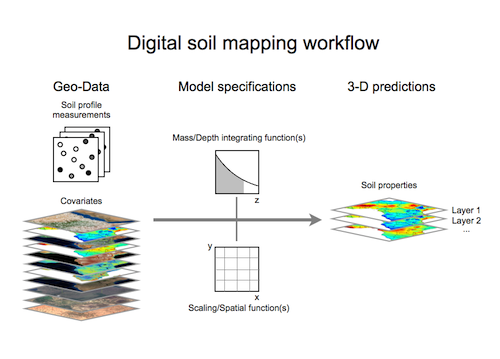 Digital soil mapping africa soil information service for Soil research impact factor