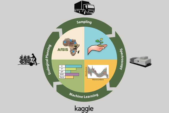 AfSIS Kaggle Challenge